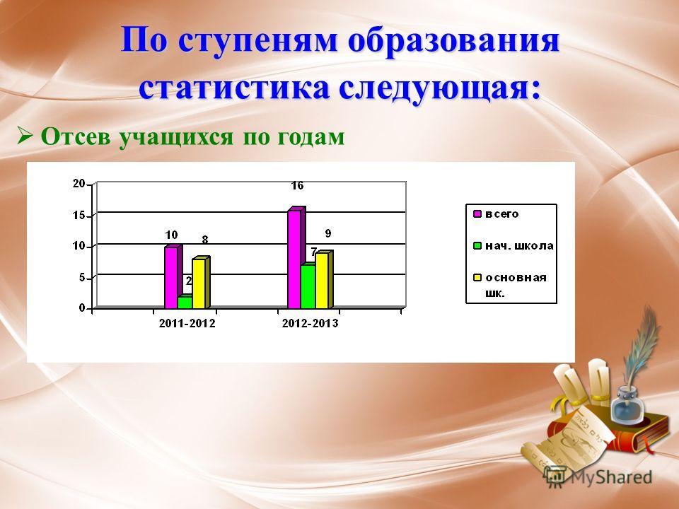 По ступеням образования статистика следующая: Отсев учащихся по годам