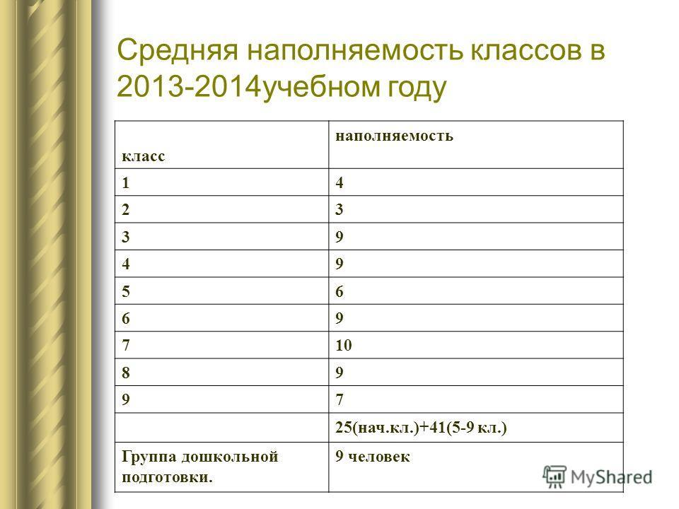 Средняя наполняемость классов в 2013-2014учебном году класс наполняемость 14 23 39 49 56 69 710 89 97 25(нач.кл.)+41(5-9 кл.) Группа дошкольной подготовки. 9 человек