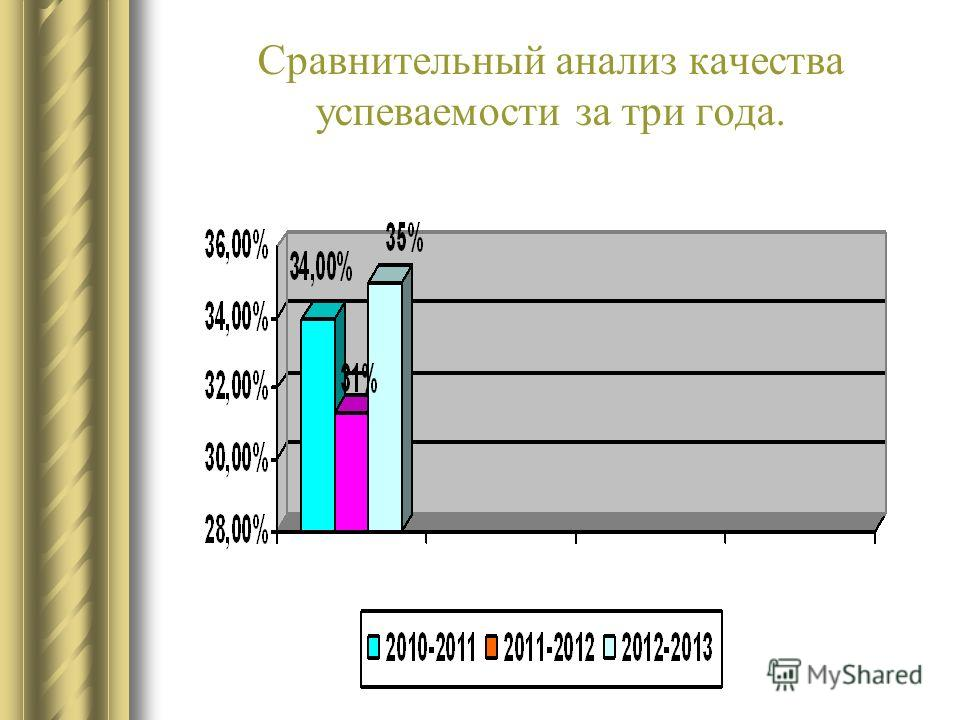 Сравнительный анализ качества успеваемости за три года.