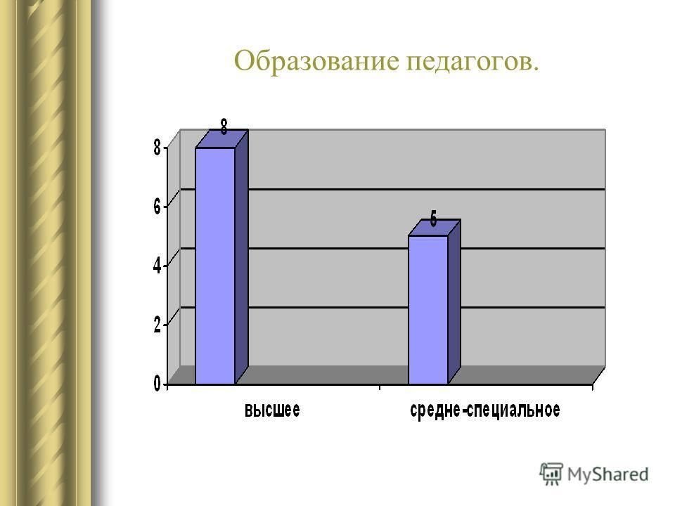 Образование педагогов.