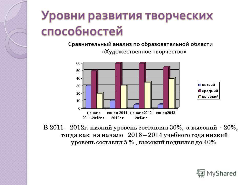 Сравнительный анализ по образовательной области « Художественное творчество » В 2011 – 2012г. низкий уровень составлял 30%, а высокий - 20%, тогда как на начало 2013 – 2014 учебного года низкий уровень составил 5 %, высокий поднялся до 40%.