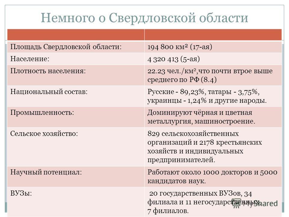 Немного о Свердловской области Площадь Свердловской области:194 800 км² (17-ая) Население:4 320 413 (5-ая) Плотность населения:22.23 чел./км 2,что почти втрое выше среднего по РФ (8.4) Национальный состав:Русские - 89,23%, татары - 3,75%, украинцы -