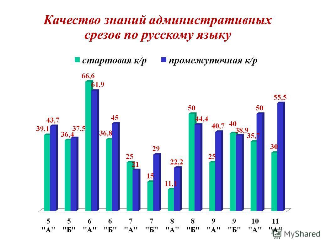 Качество знаний административных срезов по русскому языку