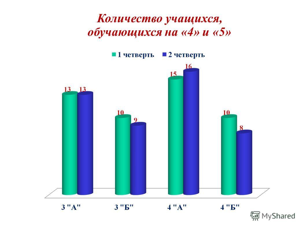 Количество учащихся, обучающихся на «4» и «5»