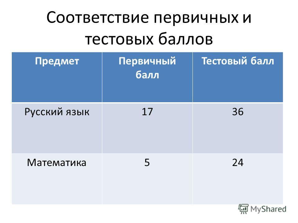 Соответствие первичных и тестовых баллов ПредметПервичный балл Тестовый балл Русский язык1736 Математика524