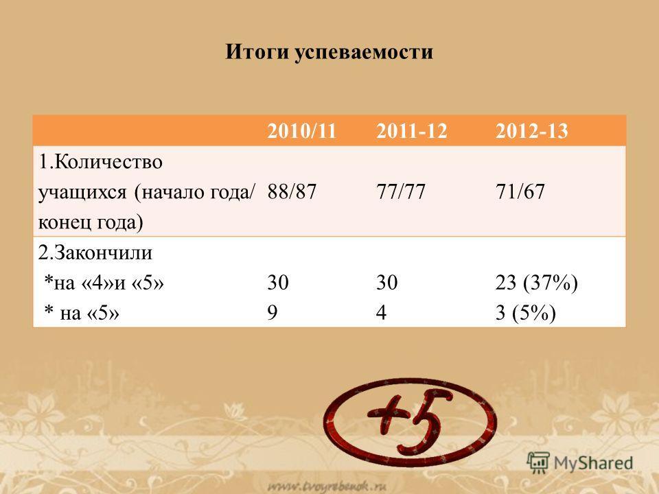 Итоги успеваемости 2010/112011-122012-13 1.Количество учащихся (начало года/ конец года) 88/8777/7771/67 2.Закончили *на «4»и «5» * на «5» 30 9 30 4 23 (37%) 3 (5%)