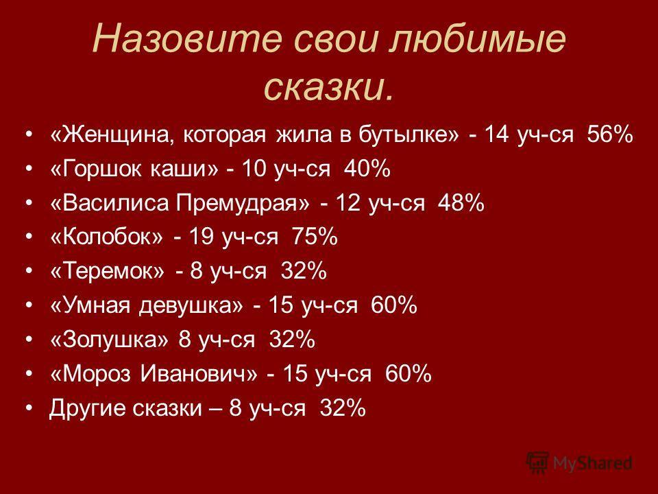 Назовите свои любимые сказки. «Женщина, которая жила в бутылке» - 14 уч-ся 56% «Горшок каши» - 10 уч-ся 40% «Василиса Премудрая» - 12 уч-ся 48% «Колобок» - 19 уч-ся 75% «Теремок» - 8 уч-ся 32% «Умная девушка» - 15 уч-ся 60% «Золушка» 8 уч-ся 32% «Мор
