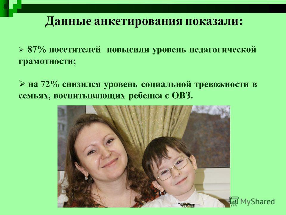Данные анкетирования показали: 87% посетителей повысили уровень педагогической грамотности; на 72% снизился уровень социальной тревожности в семьях, воспитывающих ребенка с ОВЗ.