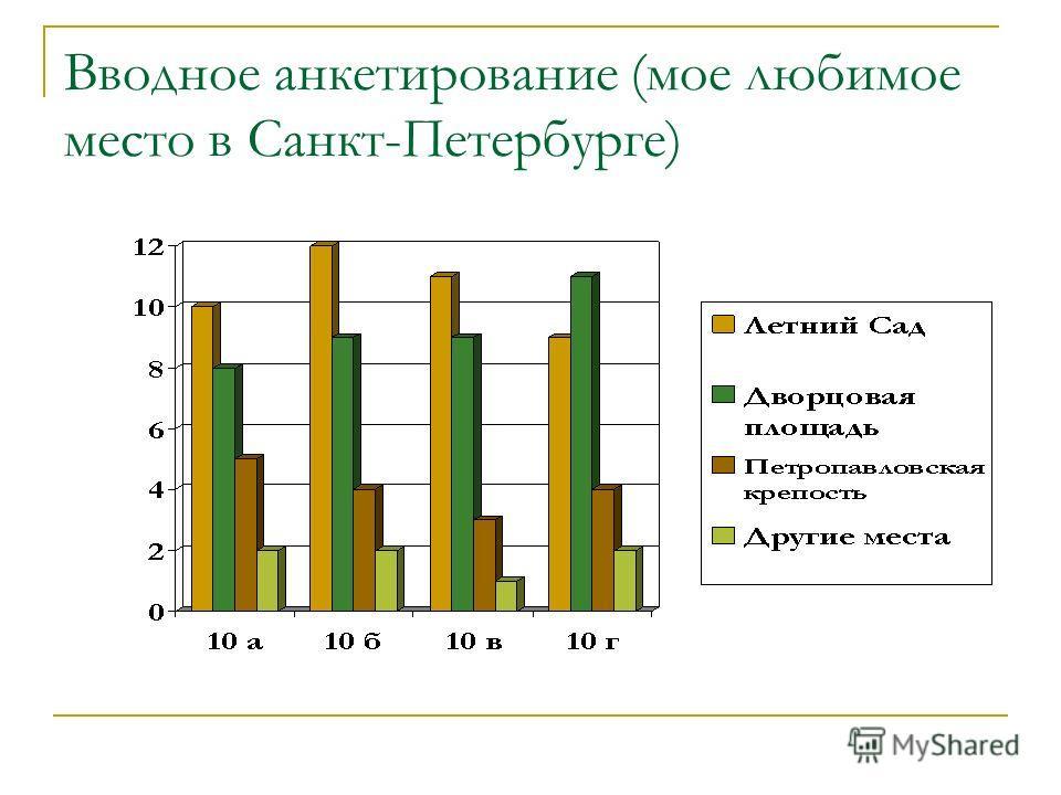 Вводное анкетирование (мое любимое место в Санкт-Петербурге)