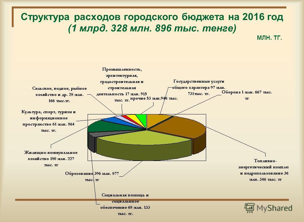 Структура расходов городского бюджета на 2015 год (1 млн. 345 232 тыс. тенге) МЛН. ТГ.