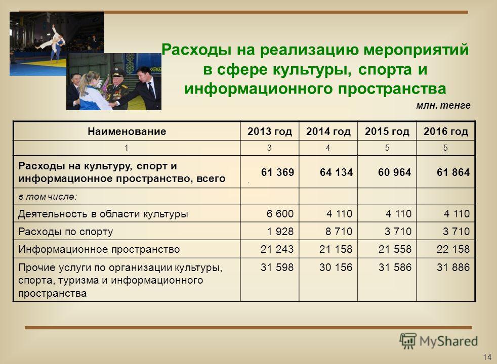 Расходы на реализацию мероприятий в сфере социальной помощи и социального обеспечения Наименование2013 год2014 год2015 год2016 год 12345 Расходы на социальную помощь и социальное обеспечение, всего 65 70067 83168 13367 796 в том числе: Социальная пом