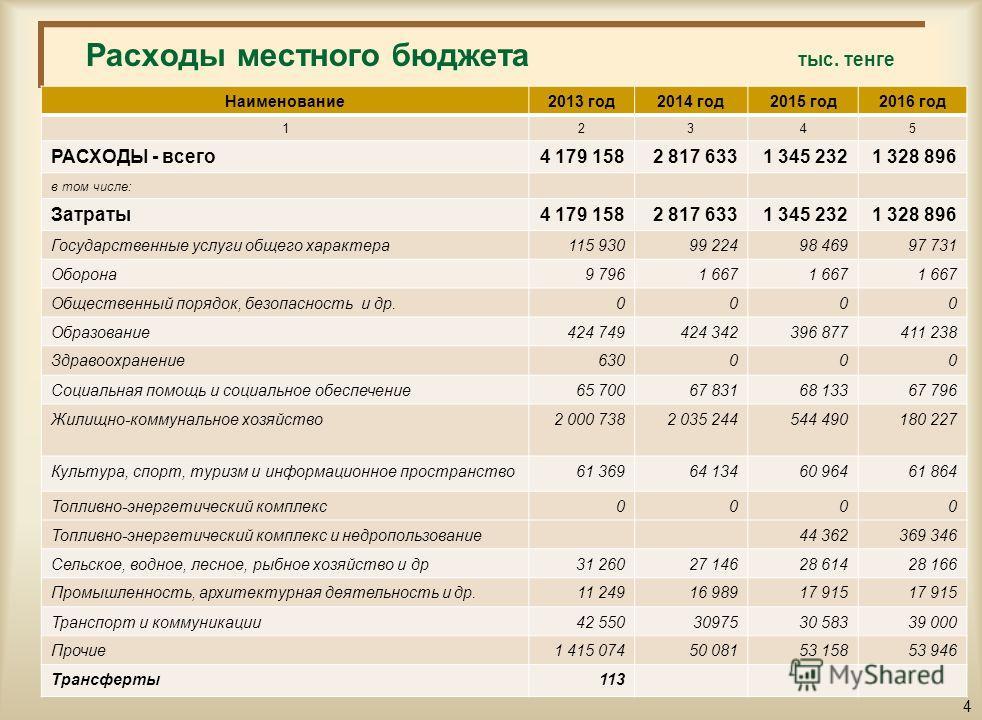 Структура поступлений городского бюджета на 2014-2016 годы млн.тенге Наименование2013 год2014 год2015 год2016 год 12345 ПОСТУПЛЕНИЯ - всего4 227 8222 817 6331 345 2321 328 896 в том числе: Налоговые поступления163 317204 606230 416268 703 Неналоговые