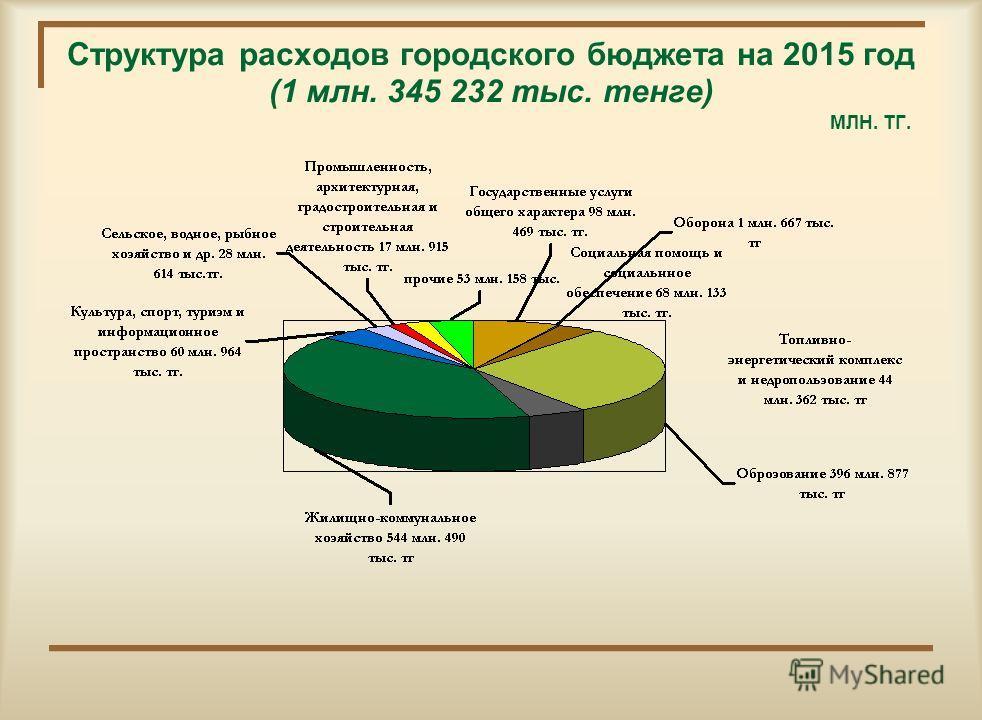 Структура расходов местного бюджета на 2014 год. (2 млрд. 817 млн. 633 тыс. тг.)
