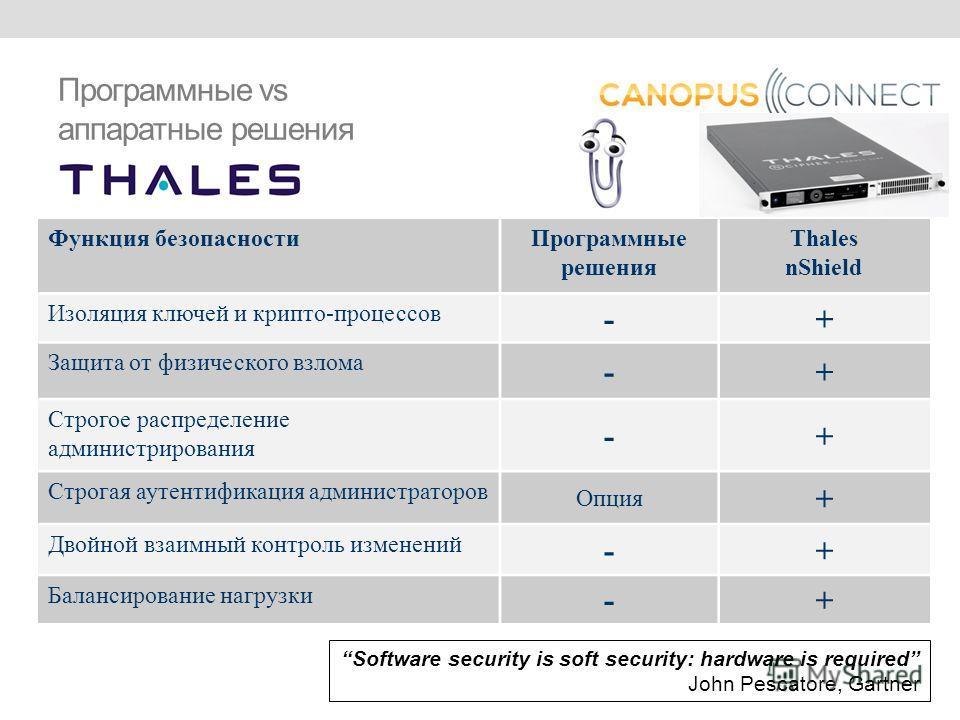 Программные vs аппаратные решения Software security is soft security: hardware is required John Pescatore, Gartner Функция безопасностиПрограммные решения Thales nShield Изоляция ключей и крипто-процессов -+ Защита от физического взлома -+ Строгое ра