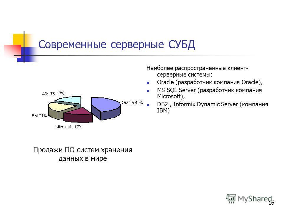 Современные серверные СУБД Наиболее распространенные клиент- серверные системы: Oracle (разработчик компания Oracle), MS SQL Server (разработчик компания Microsoft), DB2, Informix Dynamic Server (компания IBM) Продажи ПО систем хранения данных в мире