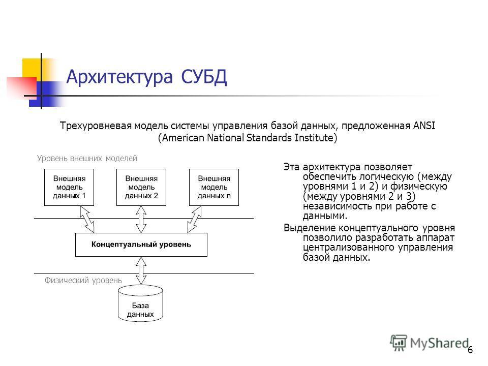 Архитектура СУБД Трехуровневая модель системы управления базой данных, предложенная ANSI (American National Standards Institute) Эта архитектура позволяет обеспечить логическую (между уровнями 1 и 2) и физическую (между уровнями 2 и 3) независимость