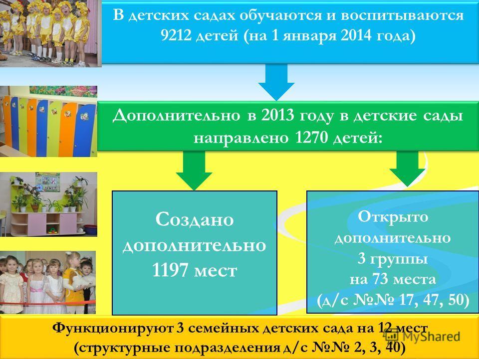 Создано дополнительно 1197 мест Открыто дополнительно 3 группы на 73 места (д/с 17, 47, 50) Функционируют 3 семейных детских сада на 12 мест (структурные подразделения д/с 2, 3, 40) В детских садах обучаются и воспитываются 9212 детей (на 1 января 20