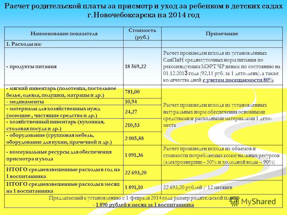 Расчет родительской платы за присмотр и уход за ребенком в детских садах г.Новочебоксарска на 2014 год Наименование показателя Стоимость (руб.) Примечание 1. Расходы на: - продукты питания18 569,22 Расчет произведен исходя из установленных СанПиН сре