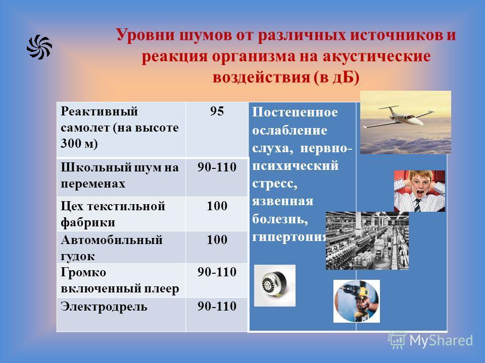 Уровни шумов от различных источников и реакция организма на акустические воздействия (в дБ) Реактивный самолет (на высоте 300 м) 95 Постепенное ослабление слуха, нервно- психический стресс, язвенная болезнь, гипертония Школьный шум на переменах 90-11
