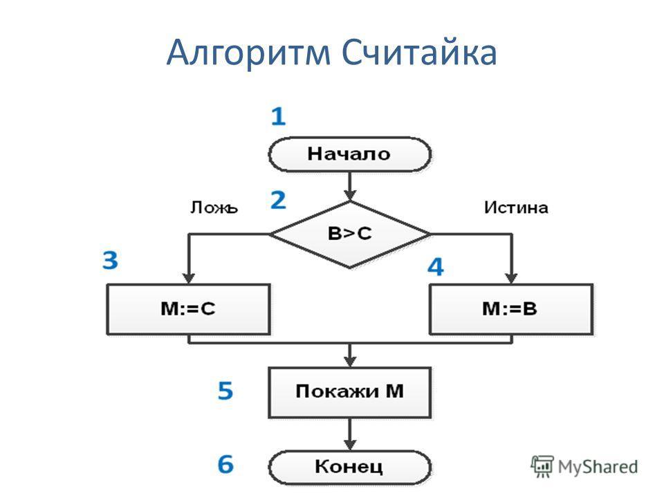 Алгоритм Считайка