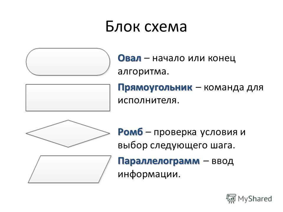 Блок схема Овал Овал – начало или конец алгоритма. Прямоугольник Прямоугольник – команда для исполнителя. Ромб Ромб – проверка условия и выбор следующего шага. Параллелограмм Параллелограмм – ввод информации.