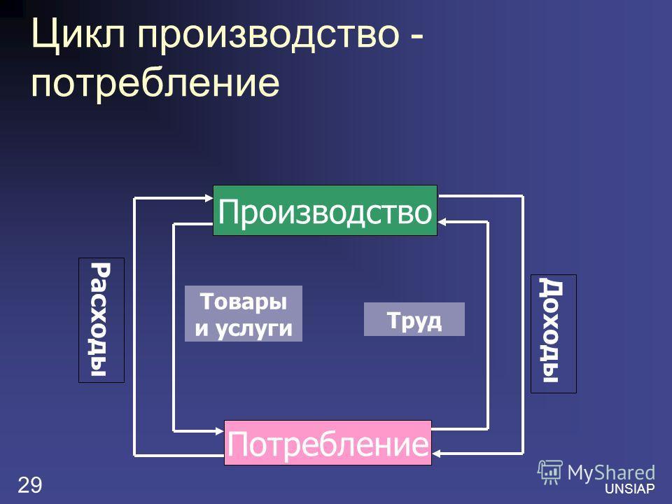 UNSIAP 29 Цикл производство - потребление Производство Потребление Труд Товары и услуги Расходы Доходы