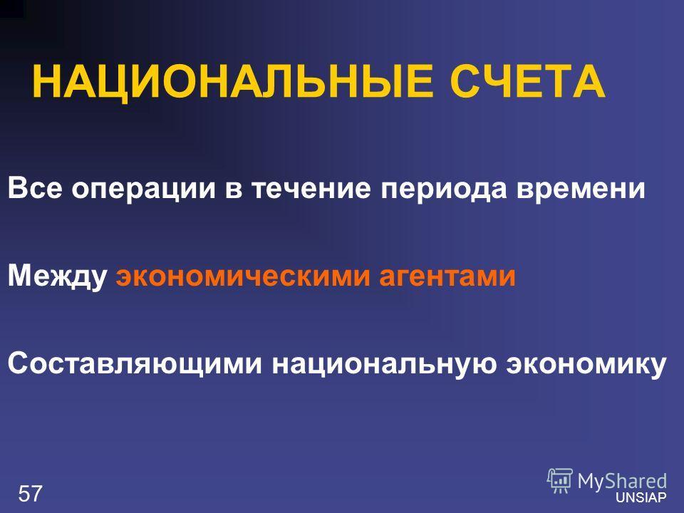 UNSIAP 57 НАЦИОНАЛЬНЫЕ СЧЕТА Все операции в течение периода времени Между экономическими агентами Составляющими национальную экономику