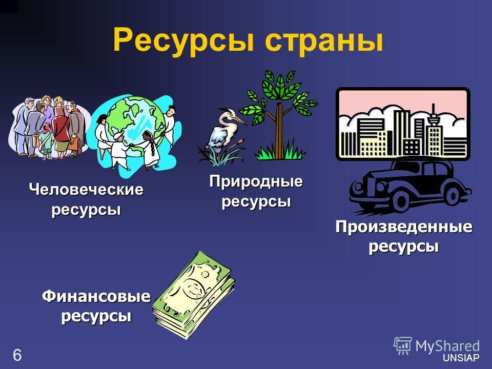 UNSIAP 6 Ресурсы страны Человеческие ресурсы Природные ресурсы Произведенные ресурсы Финансовые ресурсы