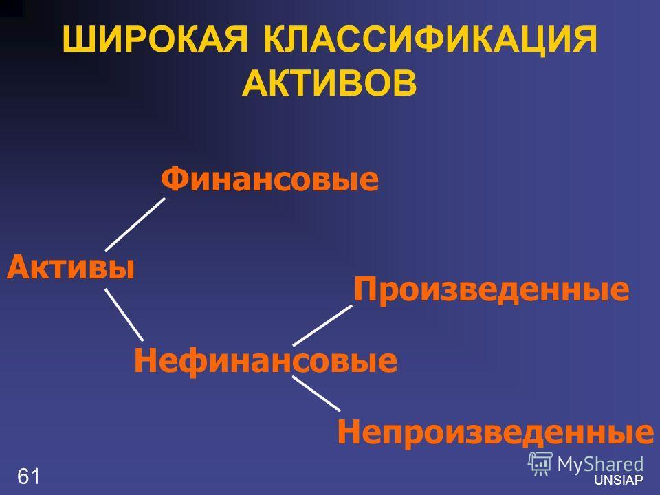 UNSIAP 61 ШИРОКАЯ КЛАССИФИКАЦИЯ АКТИВОВ Активы Финансовые Нефинансовые Произведенные Непроизведенные