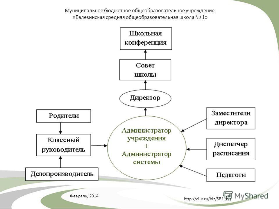 Февраль, 2014 http://ciur.ru/blz/SB1_blz Муниципальное бюджетное общеобразовательное учреждение «Балезинская средняя общеобразовательная школа 1»