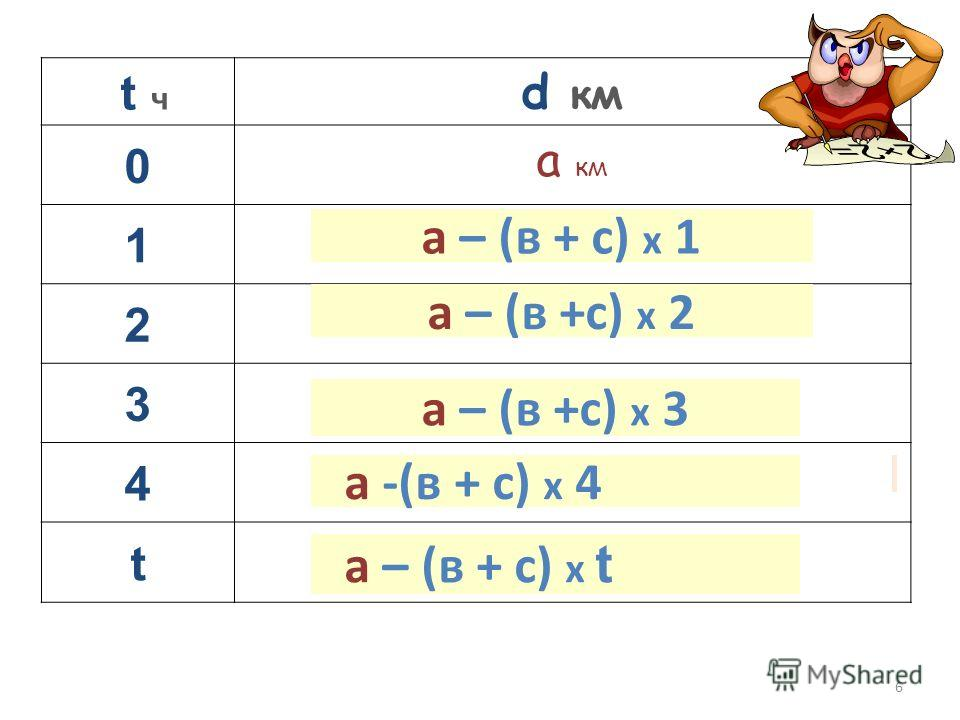6 t ч d км 0 а км 1 2 3 4 t а – (в +с) х 2 а – (в +с) х 3 а – (в + с) х 1 а -(в + с) х 4 а – (в + с) х t