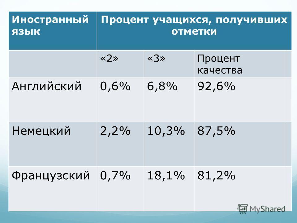 Иностранный язык Процент учащихся, получивших отметки «2»«3»Процент качества Английский0,6%6,8%92,6% Немецкий2,2%10,3%87,5% Французский0,7%18,1%81,2%