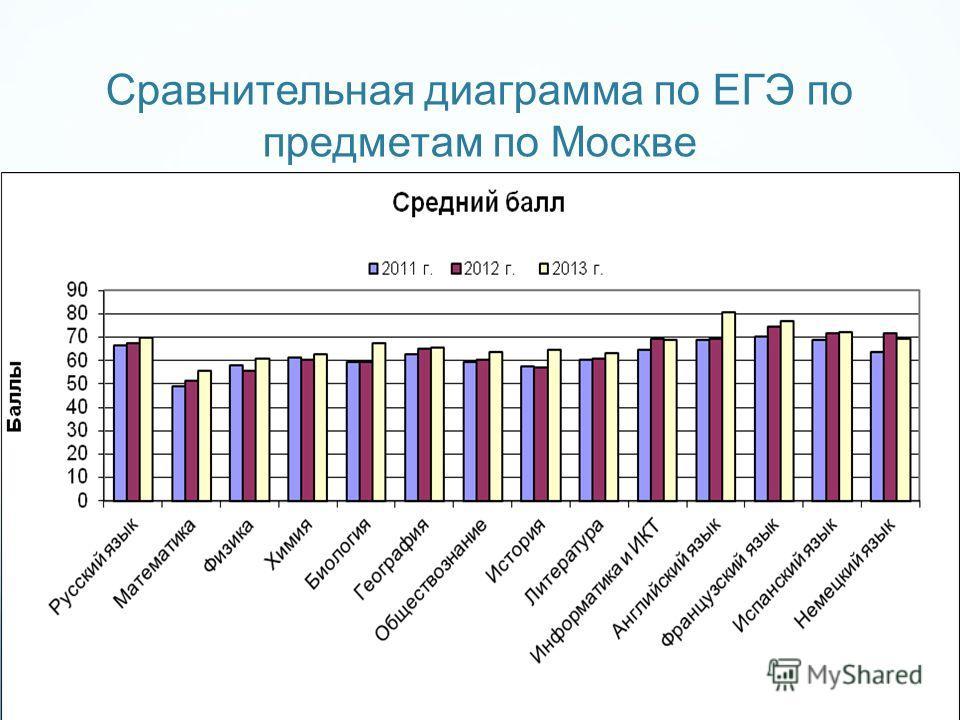 Сравнительная диаграмма по ЕГЭ по предметам по Москве