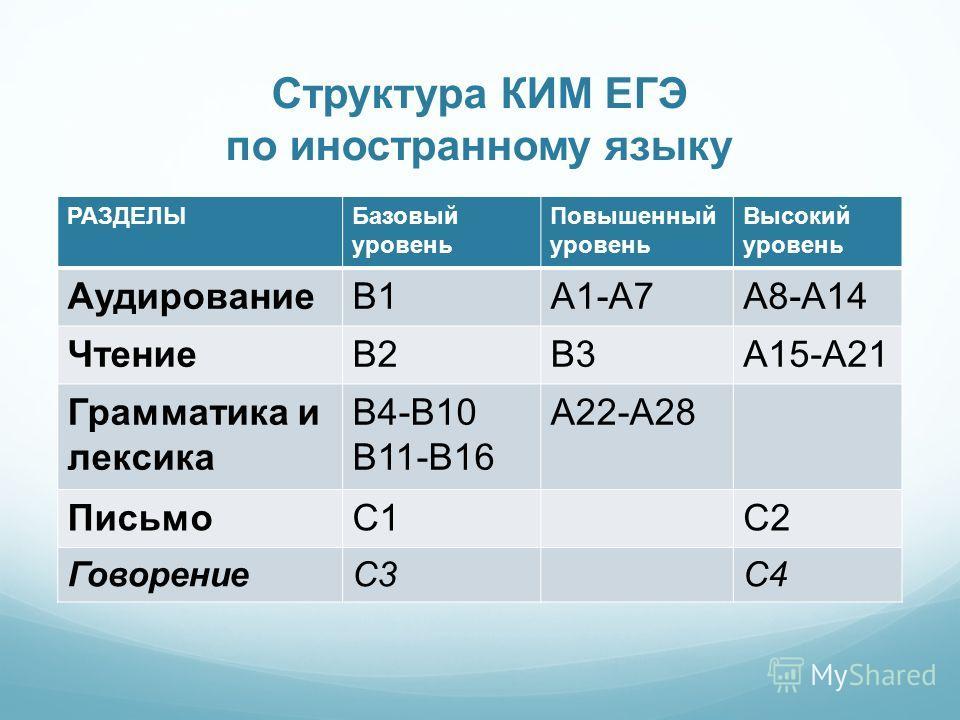 Структура КИМ ЕГЭ по иностранному языку РАЗДЕЛЫБазовый уровень Повышенный уровень Высокий уровень АудированиеВ1А1-А7А8-А14 ЧтениеВ2В3А15-А21 Грамматика и лексика В4-В10 В11-В16 А22-А28 ПисьмоС1С2 ГоворениеС3С4
