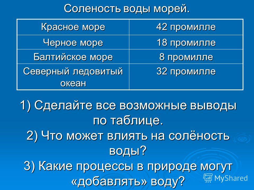 1) Сделайте все возможные выводы по таблице. 2) Что может влиять на солёность воды? 3) Какие процессы в природе могут «добавлять» воду? Соленость воды морей. Красное море 42 промилле Черное море 18 промилле Балтийское море 8 промилле Северный ледовит