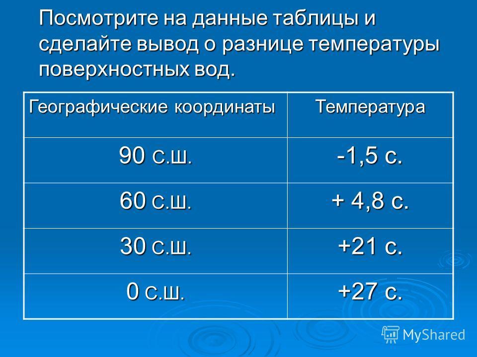 Посмотрите на данные таблицы и сделайте вывод о разнице температуры поверхностных вод. Географические координаты Температура 90 С.Ш. -1,5 с. 60 С.Ш. + 4,8 с. 30 С.Ш. +21 с. 0 С.Ш. +27 с.