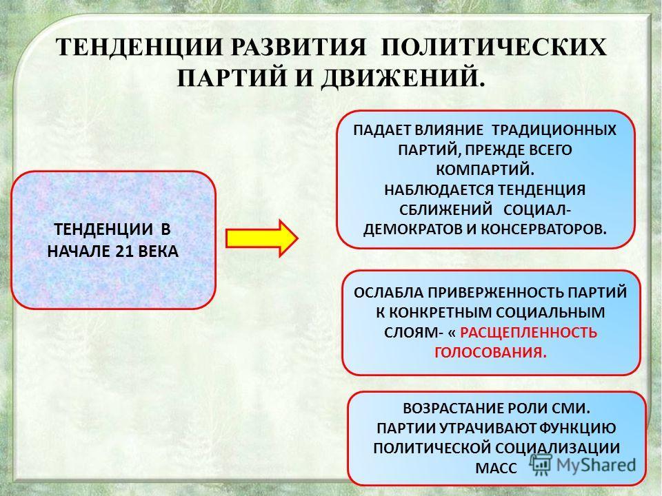 ПАРТИЙНАЯ СИСТЕМА В РОССИИ. ПАРТИЙНАЯ СИСТЕМА НАХОДИТСЯ В СТАДИИ СТАНОВЛЕНИЯ. В 90-х ГОДАХ – МНОЖЕСТВО ПАРТИЙ С 2004 г- ТРЕБОВАНИЯ К ПАРТИЯМ- 50 ТЫСЯЧ, ВЫБОРЫ ПО ПАРТИЙНЫМ СПИСКАМ, ВЫСОКИЙ ПОРОГ- С 5 ДО 7% В 2008 г. В ПОСЛАНИИ ПРЕЗИДЕНТА: -СНИЖЕНИЕ Ч