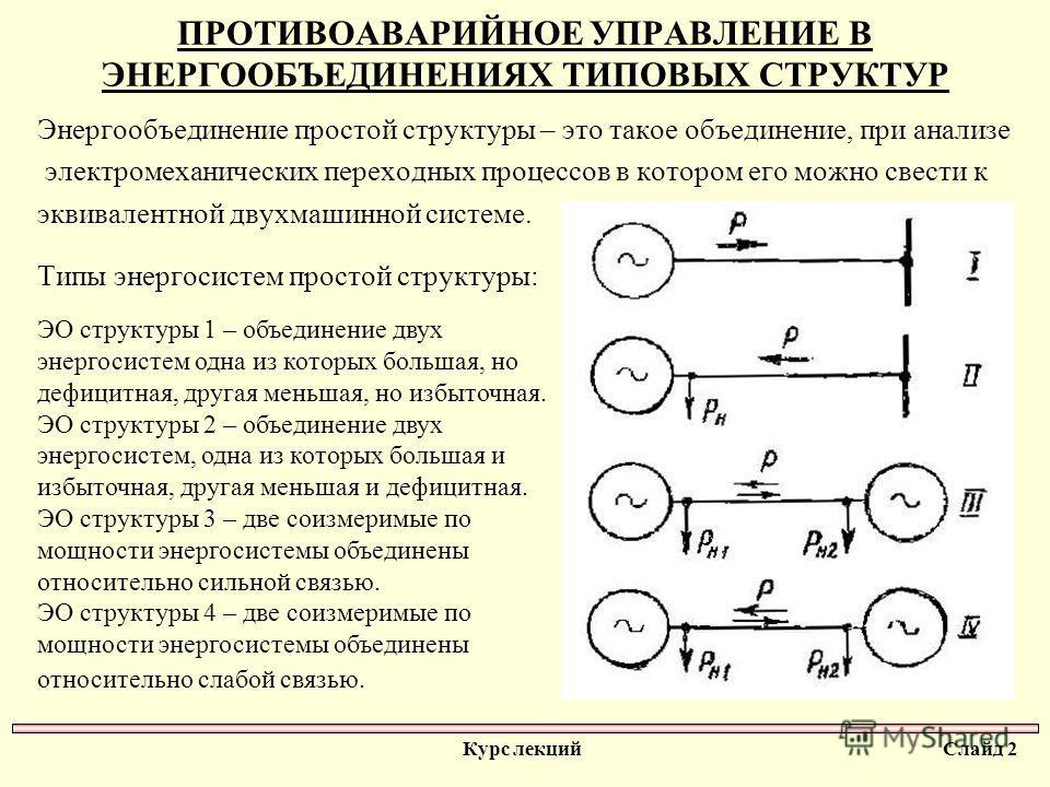 ПРОТИВОАВАРИЙНОЕ УПРАВЛЕНИЕ В ЭНЕРГООБЪЕДИНЕНИЯХ ТИПОВЫХ СТРУКТУР Энергообъединение простой структуры – это такое объединение, при анализе электромеханических переходных процессов в котором его можно свести к эквивалентной двухмашинной системе. Типы