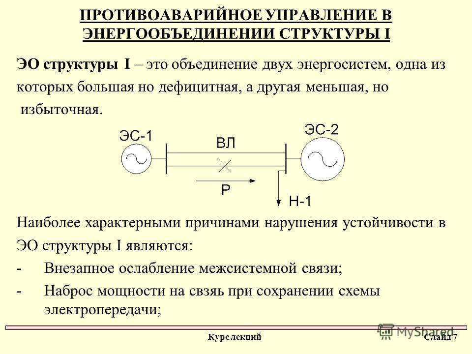 ПРОТИВОАВАРИЙНОЕ УПРАВЛЕНИЕ В ЭНЕРГООБЪЕДИНЕНИИ СТРУКТУРЫ I ЭО структуры I – это объединение двух энергосистем, одна из которых большая но дефицитная, а другая меньшая, но избыточная. Наиболее характерными причинами нарушения устойчивости в ЭО структ