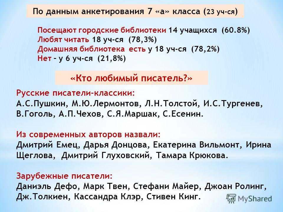 По данным анкетирования 7 «а» класса ( 23 уч-ся ) Посещают городские библиотеки 14 учащихся (60.8%) Любят читать 18 уч-ся (78,3%) Домашняя библиотека есть у 18 уч-ся (78,2%) Нет – у 6 уч-ся (21,8%) Русские писатели-классики: А.С.Пушкин, М.Ю.Лермонтов