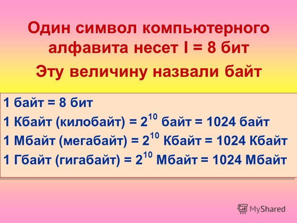 Один символ компьютерного алфавита несет I = 8 бит Эту величину назвали байт 1 байт = 8 бит 1 Кбайт (килобайт) = 2 10 байт = 1024 байт 1 Мбайт (мегабайт) = 2 10 Кбайт = 1024 Кбайт 1 Гбайт (гигабайт) = 2 10 Мбайт = 1024 Мбайт 1 байт = 8 бит 1 Кбайт (к