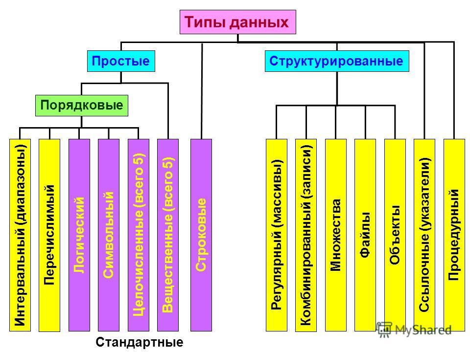 Типы данных ПростыеСтруктурированные Порядковые Интервальный (диапазоны) Перечислимый ЛогическийСимвольныйЦелочисленные (всего 5)Вещественные (всего 5)СтроковыеРегулярный (массивы) Комбинированный (записи) МножестваФайлыОбъектыСсылочные (указатели)Пр