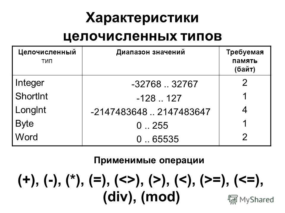 Характеристики целочисленных типов Целочисленный тип Диапазон значенийТребуемая память (байт) Integer Shortlnt Longlnt Byte Word -32768.. 32767 -128.. 127 -2147483648.. 2147483647 0.. 255 0.. 65535 2141221412 Применимые операции (+), (-), (*), (=), (