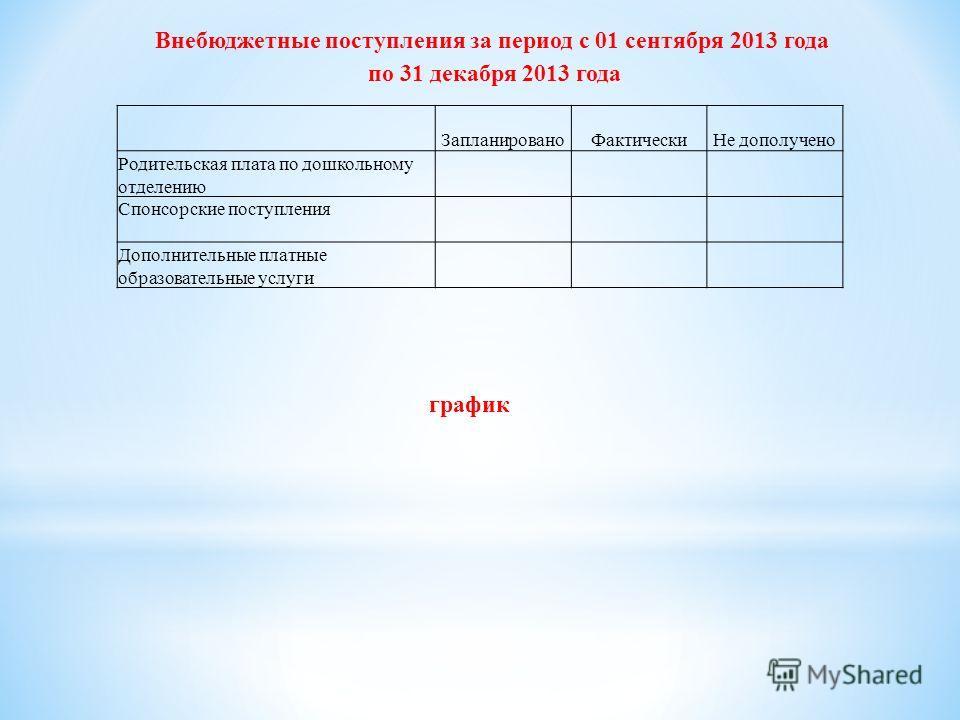 ЗапланированоФактическиНе дополучено Родительская плата по дошкольному отделению Спонсорские поступления Дополнительные платные образовательные услуги Внебюджетные поступления за период с 01 сентября 2013 года по 31 декабря 2013 года график