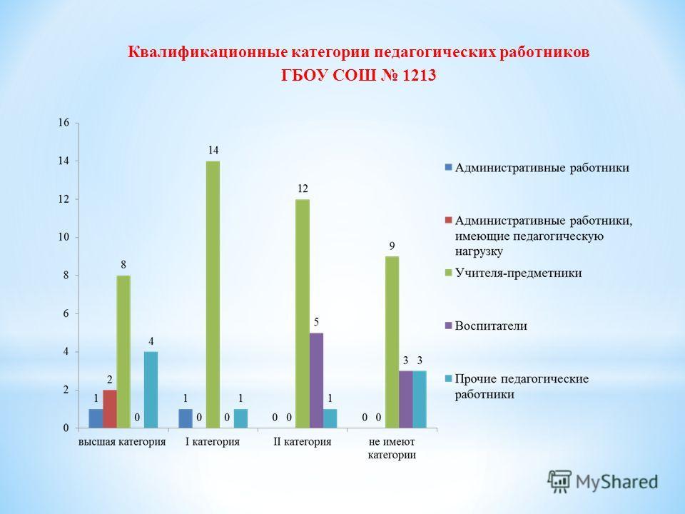 Квалификационные категории педагогических работников ГБОУ СОШ 1213