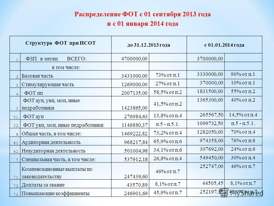 Структура ФОТ при НСОТ до 31.12.2013 годас 01.01.2014 года 1. ФЗП в месяц ВСЕГО:4700000,00 3700000,00 в том числе: 2. Базовая часть3431000,00 73% от п.1 3330000,0090% от п.1 3. Стимулирующая часть1269000,00 27% от п.1 370000,0010% от п.1 4. ФОТ пп200