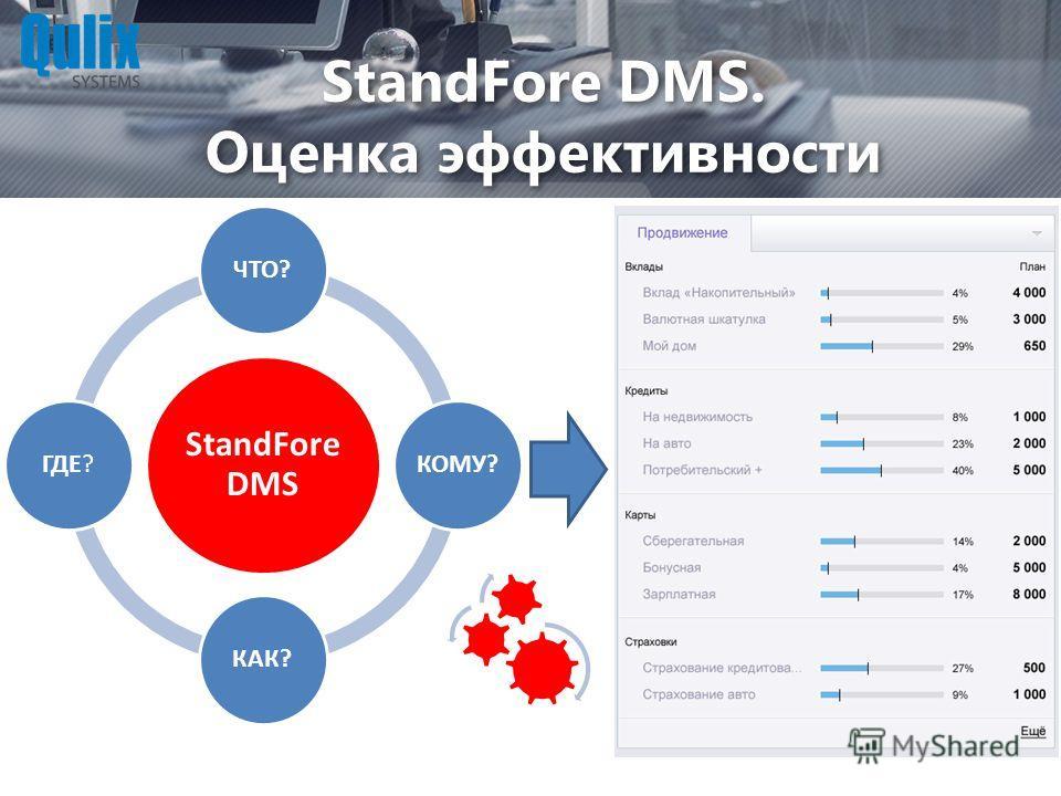 StandFore DMS. Оценка эффективности StandFore DMS ЧТО?КОМУ?КАК?ГДЕ?
