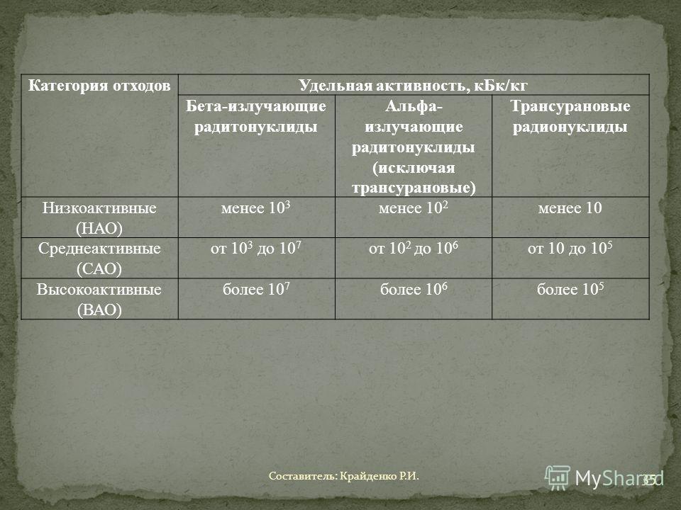 Категория отходовУдельная активность, кБк/кг Бета-излучающие радитонуклиды Альфа- излучающие радитонуклиды (исключая трансурановые) Трансурановые радионуклиды Низкоактивные (НАО) менее 10 3 менее 10 2 менее 10 Среднеактивные (САО) от 10 3 до 10 7 от