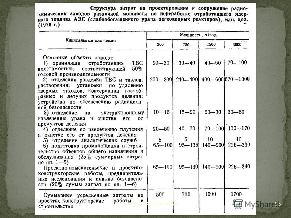 Составитель: Крайденко Р.И. 68