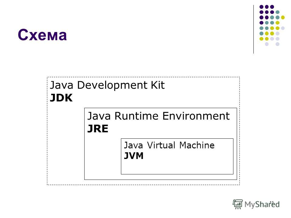11 Схема Java Development Kit JDK Java Runtime Environment JRE Java Virtual Machine JVM